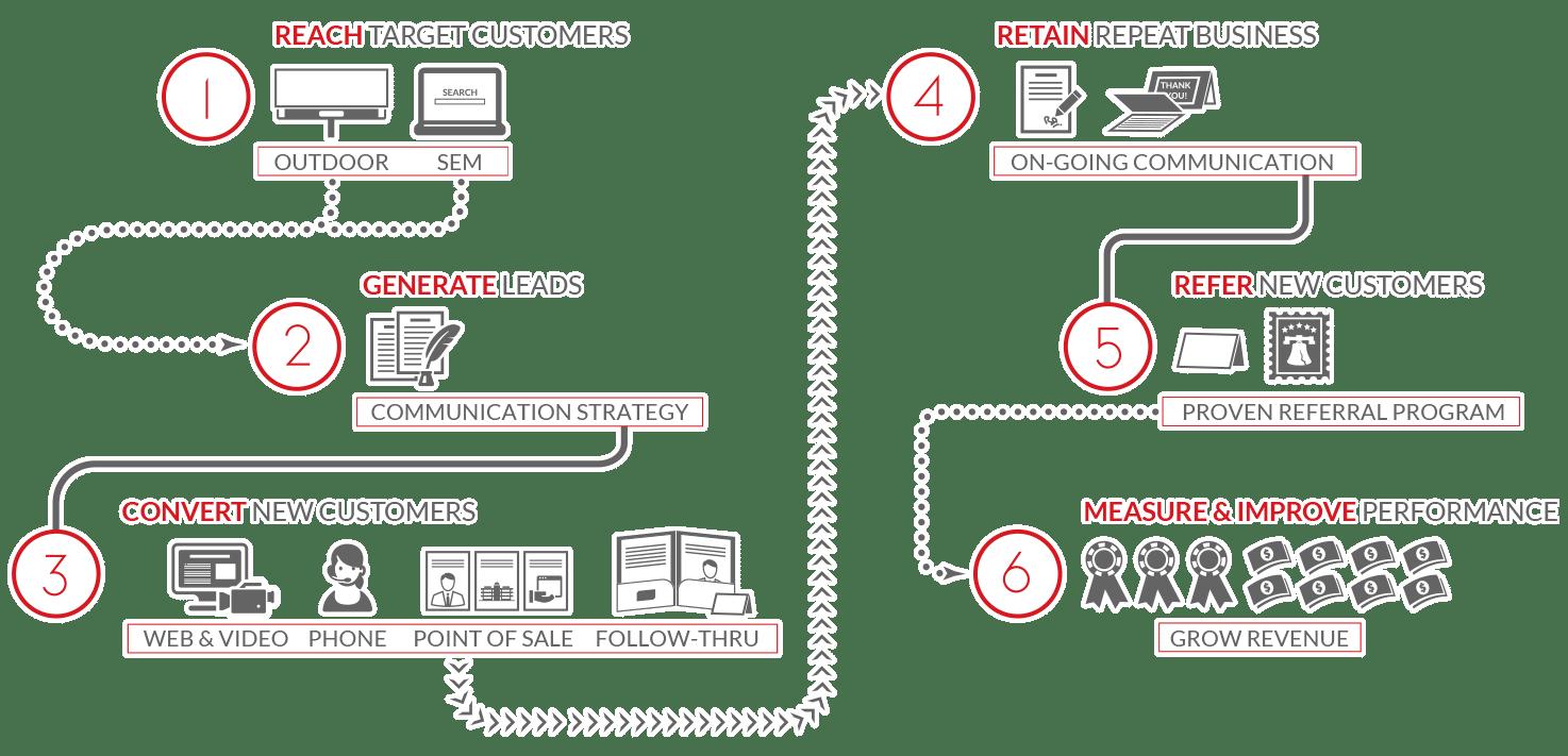 whistler media group - tulsa, oklahoma - 6 step proven marketing process